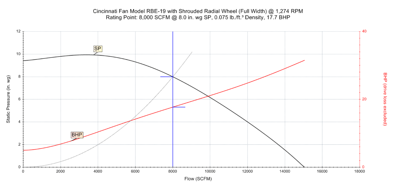 How to Read a Fan Performance Curve | G Squared Engineered